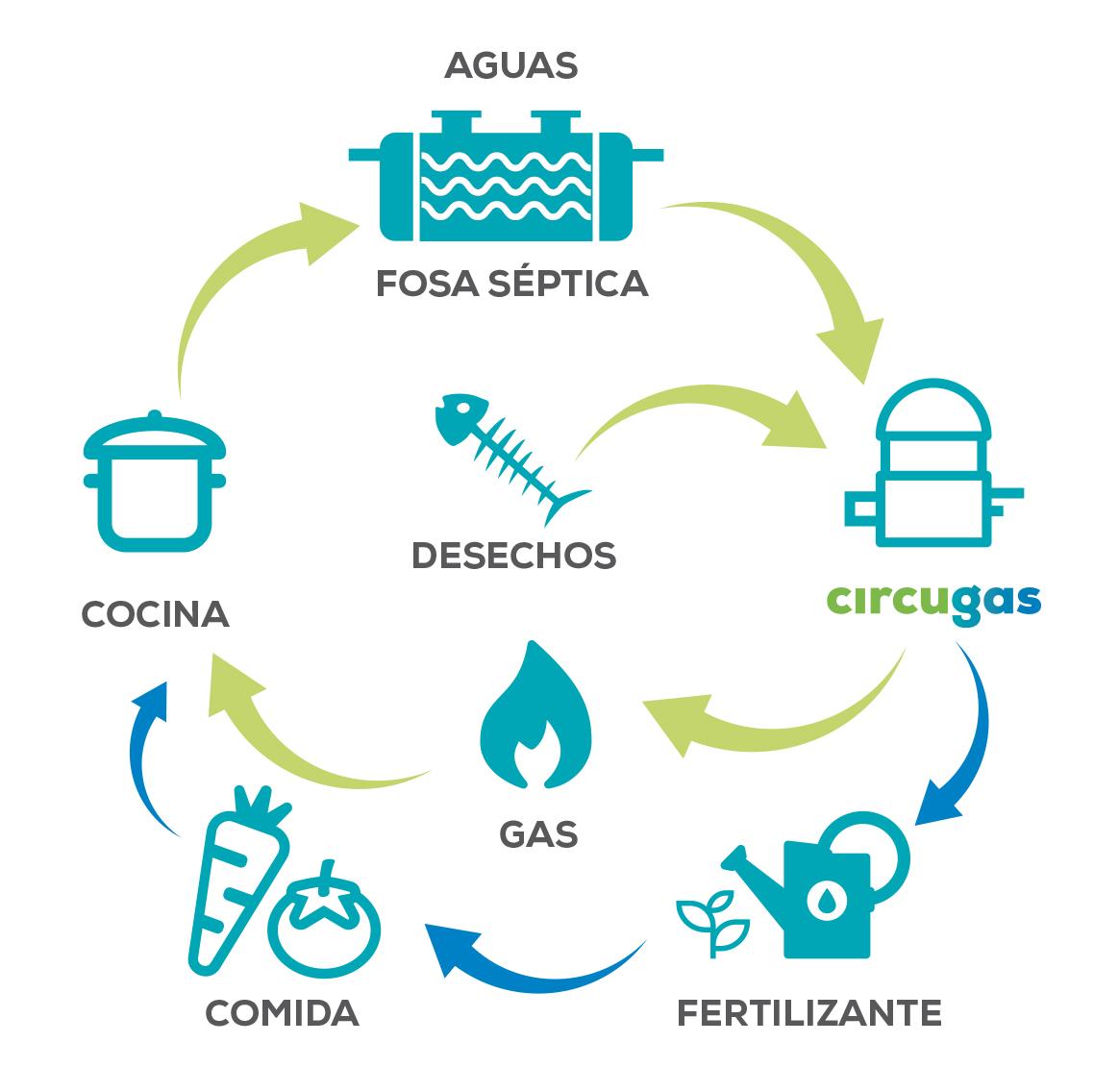 Gráfico circular de generación de fertilizante y gas a partir de residuos orgánicos